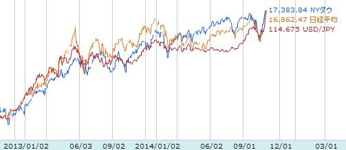 NYダウと日経平均株価とドル円の連動性